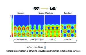 乙烯在碳化钨和铂表面上的结合和活化